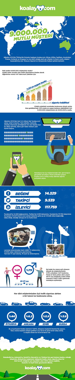 koalay 2015 yılı infografiği