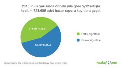 Türkiye'deki hasarlı araç sayısı artıyor!